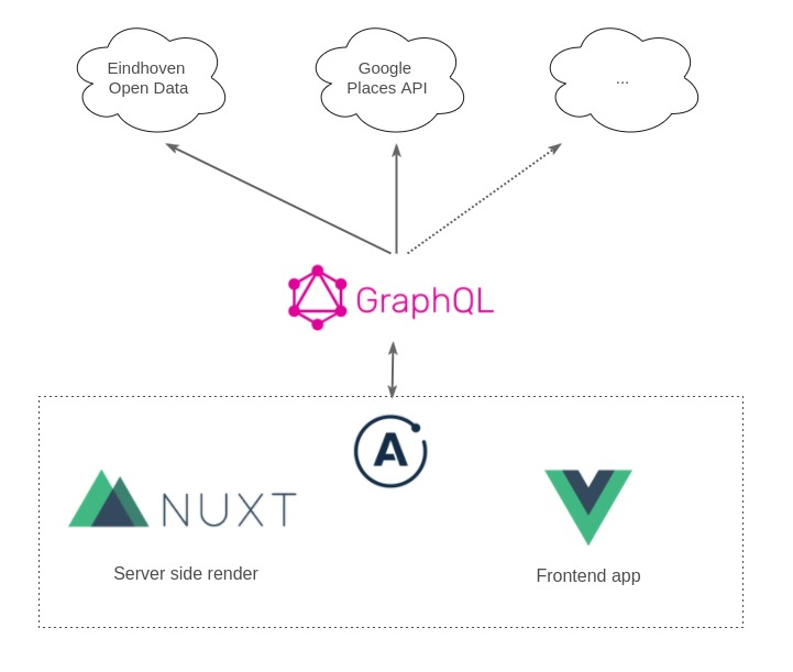 Apollo, GraphQL, Vue and Nuxt shenanigans! | Alex Jover